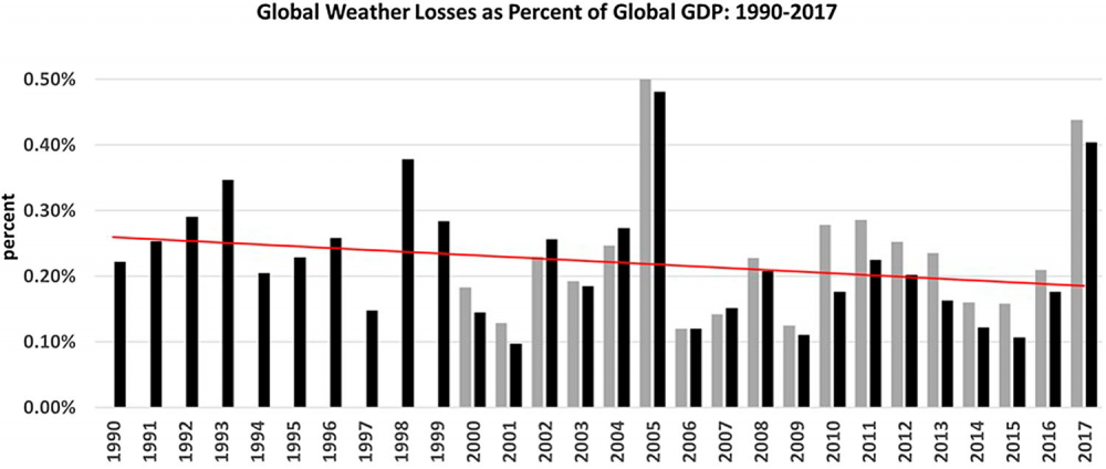 pielke-weather-disaster-losses-per-GDP II.png