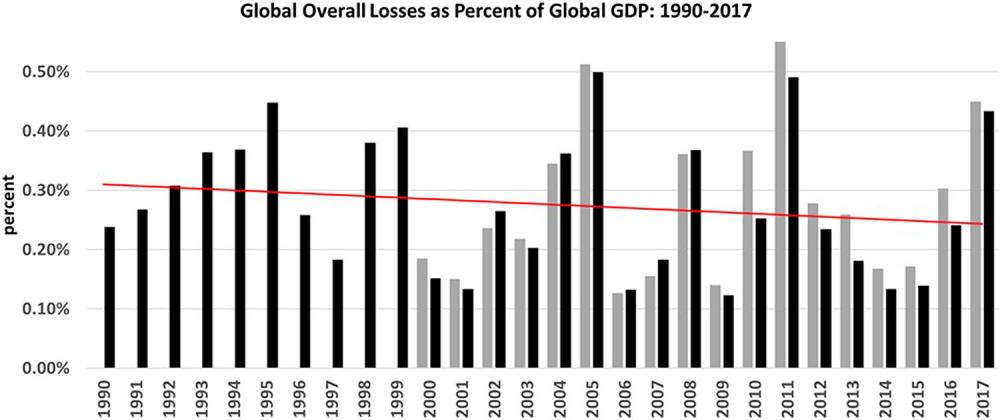 pielke-global-disaster-losses-vs-GDP.png