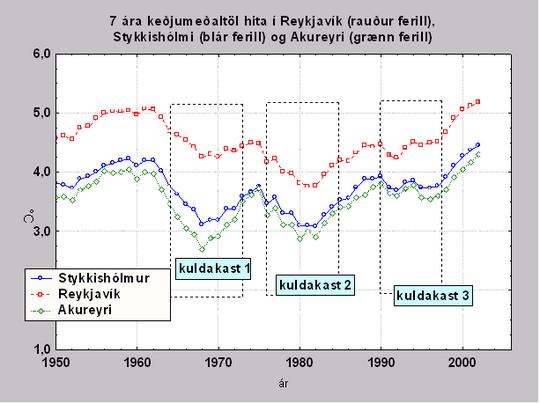 Loftslag-hiti2 Reykjavík Akureyri Stykkishólmur.png