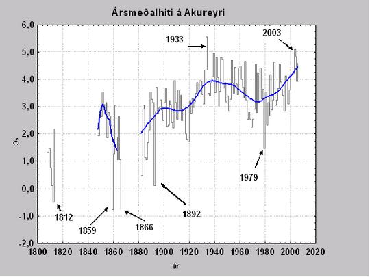 Árs meðalhiti Akureyri.png