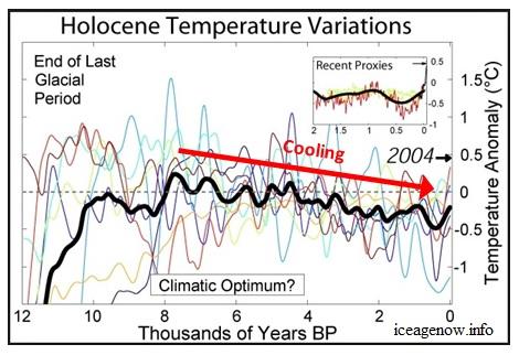 Holocene_Temperature_Variations-w-Cooling-Arrow-1.jpg.755aee57287fd530fb1131b56ed11efd.jpg