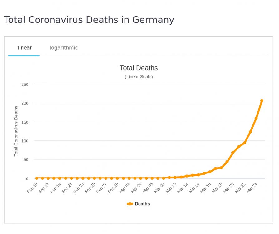 Screenshot_2020-03-26 Germany Coronavirus 41,414 Cases and 236 Deaths - Worldometer.png